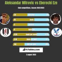 Aleksandar Mitrovic vs Eberechi Eze h2h player stats