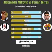 Aleksandar Mitrovic vs Ferran Torres h2h player stats