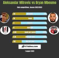 Aleksandar Mitrović vs Bryan Mbeumo h2h player stats
