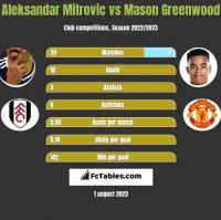 Aleksandar Mitrovic vs Mason Greenwood h2h player stats