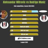 Aleksandar Mitrovic vs Rodrigo Muniz h2h player stats