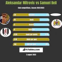 Aleksandar Mitrovic vs Samuel Bell h2h player stats