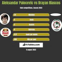 Aleksandar Palocevic vs Brayan Riascos h2h player stats