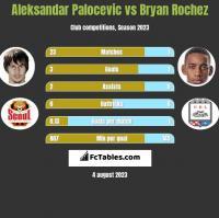 Aleksandar Palocevic vs Bryan Rochez h2h player stats