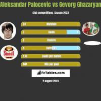 Aleksandar Palocevic vs Gevorg Ghazaryan h2h player stats