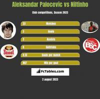 Aleksandar Palocevic vs Niltinho h2h player stats