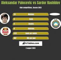 Aleksandar Palocevic vs Sardor Rashidov h2h player stats