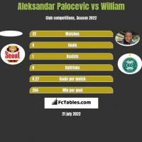 Aleksandar Palocevic vs William h2h player stats