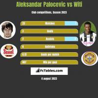 Aleksandar Palocevic vs Witi h2h player stats