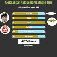 Aleksandar Palocevic vs Andre Luis h2h player stats