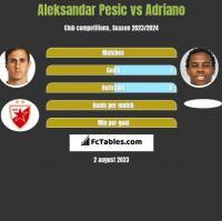 Aleksandar Pesic vs Adriano h2h player stats