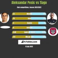 Aleksandar Pesic vs Tiago h2h player stats