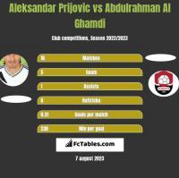 Aleksandar Prijovic vs Abdulrahman Al Ghamdi h2h player stats