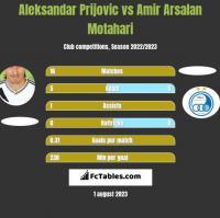 Aleksandar Prijovic vs Amir Arsalan Motahari h2h player stats