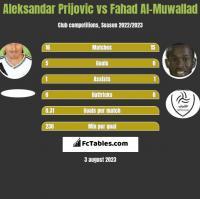 Aleksandar Prijovic vs Fahad Al-Muwallad h2h player stats