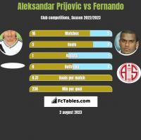 Aleksandar Prijovic vs Fernando h2h player stats