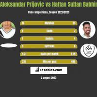 Aleksandar Prijovic vs Hattan Sultan Babhir h2h player stats