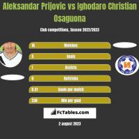 Aleksandar Prijovic vs Ighodaro Christian Osaguona h2h player stats