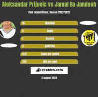Aleksandar Prijovic vs Jamal Ba Jandooh h2h player stats