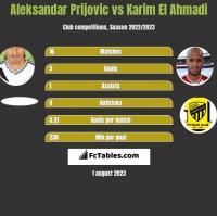 Aleksandar Prijovic vs Karim El Ahmadi h2h player stats