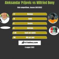 Aleksandar Prijovic vs Wilfried Bony h2h player stats