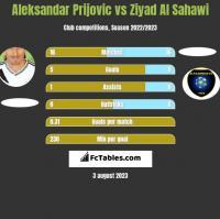 Aleksandar Prijovic vs Ziyad Al Sahawi h2h player stats