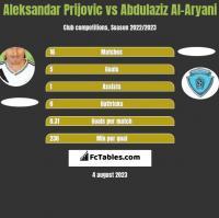 Aleksandar Prijovic vs Abdulaziz Al-Aryani h2h player stats
