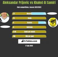 Aleksandar Prijovic vs Khaled Al Samiri h2h player stats