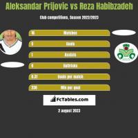Aleksandar Prijovic vs Reza Habibzadeh h2h player stats