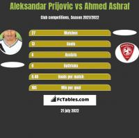 Aleksandar Prijovic vs Ahmed Ashraf h2h player stats