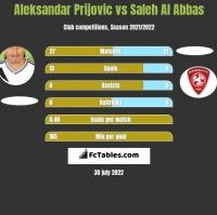 Aleksandar Prijovic vs Saleh Al Abbas h2h player stats