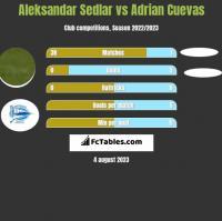 Aleksandar Sedlar vs Adrian Cuevas h2h player stats