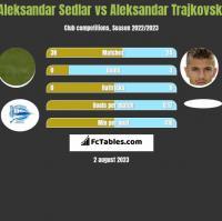 Aleksandar Sedlar vs Aleksandar Trajkovski h2h player stats