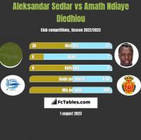 Aleksandar Sedlar vs Amath Ndiaye Diedhiou h2h player stats