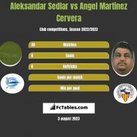 Aleksandar Sedlar vs Angel Martinez Cervera h2h player stats