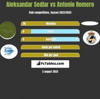 Aleksandar Sedlar vs Antonio Romero h2h player stats