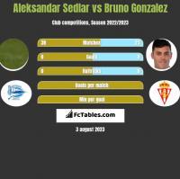 Aleksandar Sedlar vs Bruno Gonzalez h2h player stats