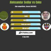 Aleksandar Sedlar vs Coke h2h player stats