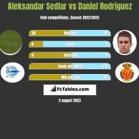 Aleksandar Sedlar vs Daniel Rodriguez h2h player stats