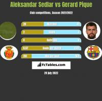 Aleksandar Sedlar vs Gerard Pique h2h player stats