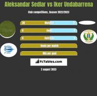 Aleksandar Sedlar vs Iker Undabarrena h2h player stats