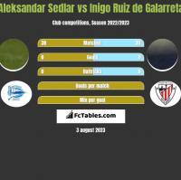 Aleksandar Sedlar vs Inigo Ruiz de Galarreta h2h player stats