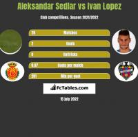 Aleksandar Sedlar vs Ivan Lopez h2h player stats