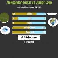 Aleksandar Sedlar vs Junior Lago h2h player stats