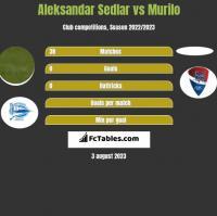 Aleksandar Sedlar vs Murilo h2h player stats