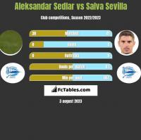 Aleksandar Sedlar vs Salva Sevilla h2h player stats