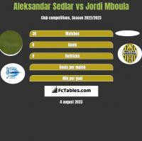 Aleksandar Sedlar vs Jordi Mboula h2h player stats