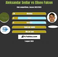 Aleksandar Sedlar vs Eliseo Falcon h2h player stats