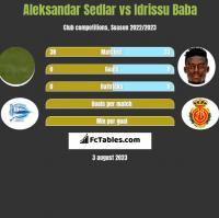 Aleksandar Sedlar vs Idrissu Baba h2h player stats