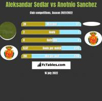 Aleksandar Sedlar vs Anotnio Sanchez h2h player stats